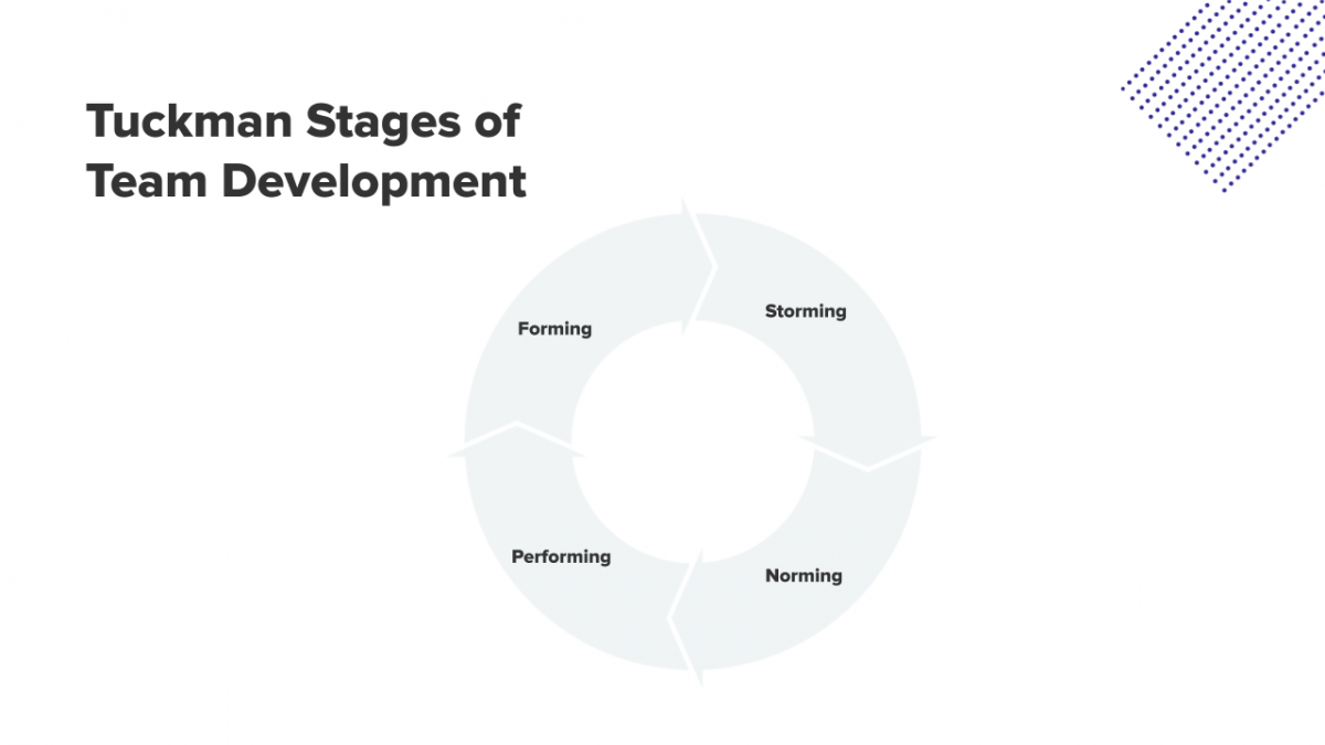 Tuckman's Stages of Team Development: forming, storming, norming, and performing. Shown within a circle to show that it's a cycle.